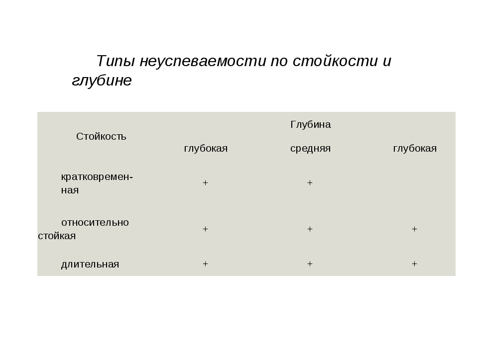 Типы неуспеваемости по стойкости и глубине СтойкостьГлубина глубокаясредня...