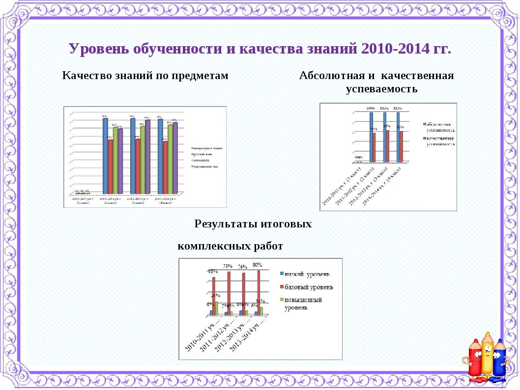 Уровень обученности и качества знаний 2010-2014 гг. Качество знаний по предме...