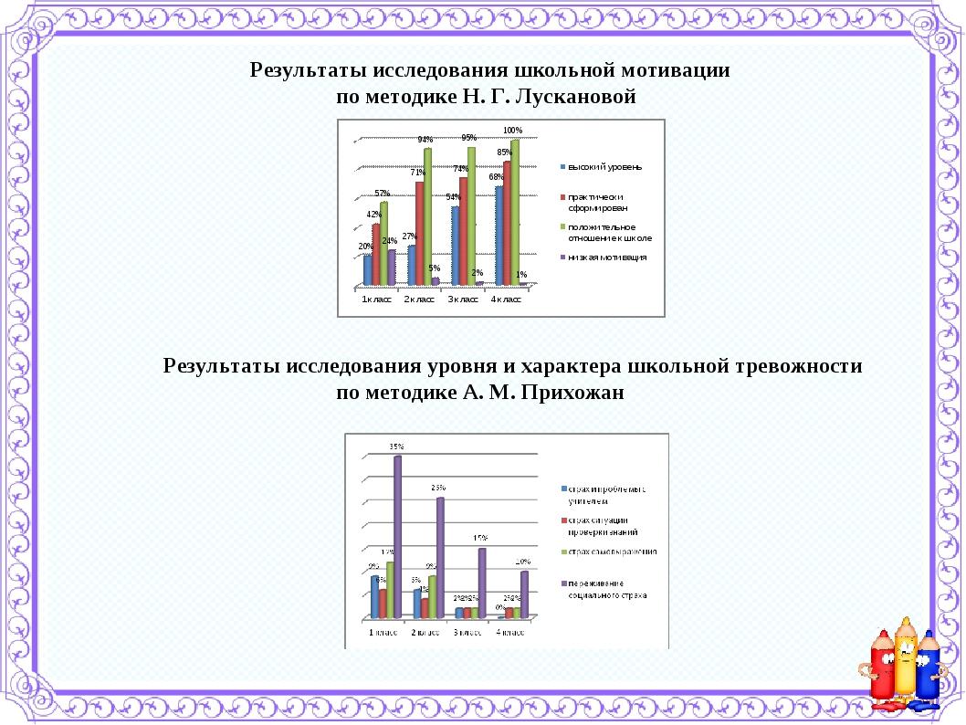 Результаты исследования школьной мотивации по методике Н. Г. Лускановой Рез...