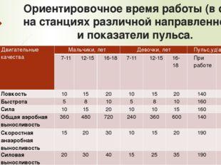 Ориентировочное время работы (в сек.) на станциях различной направленности и