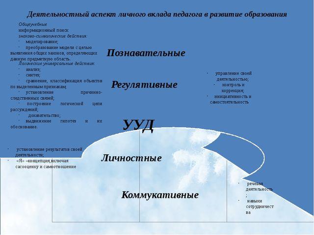 УУД Регулятивные Коммукативные Познавательные Личностные Деятельностный аспек...