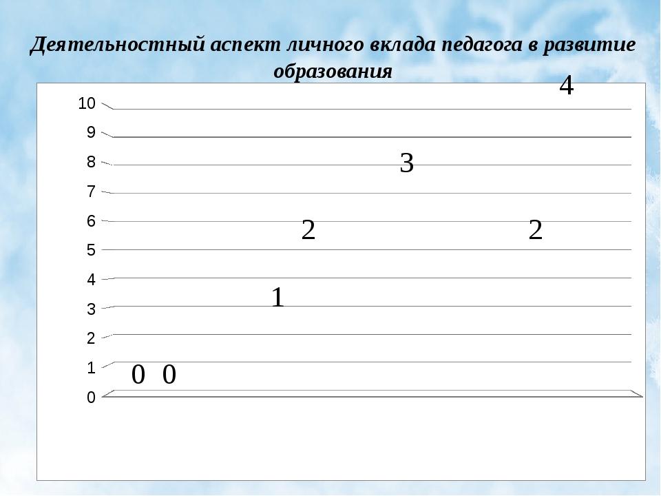 Деятельностный аспект личного вклада педагога в развитие образования 1 2 3 2...