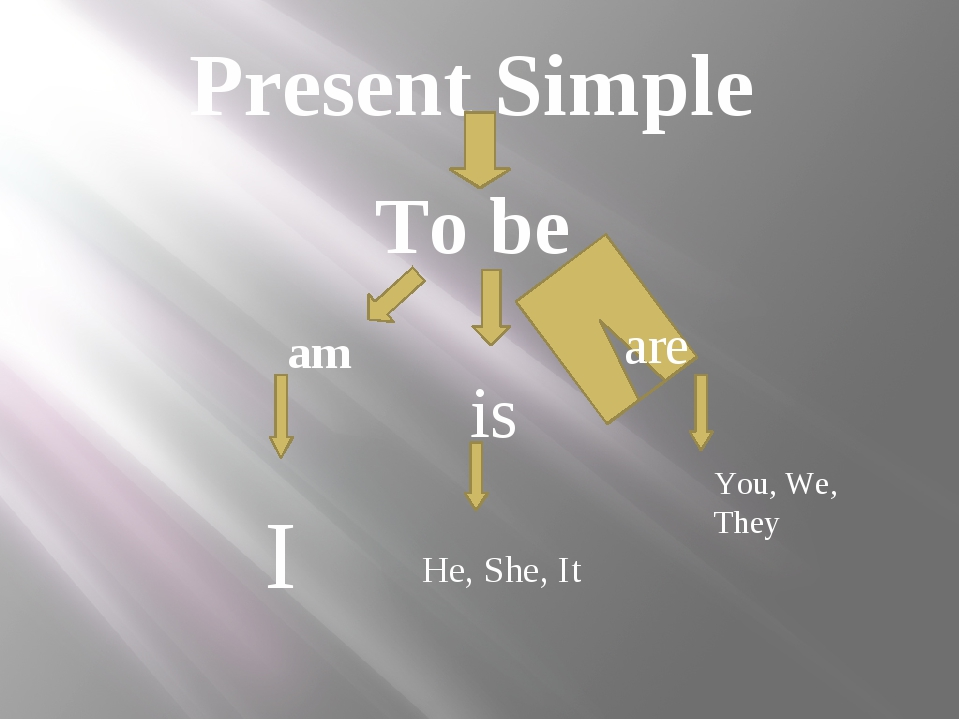 Present Simple To be am I is He, She, It are You, We, They