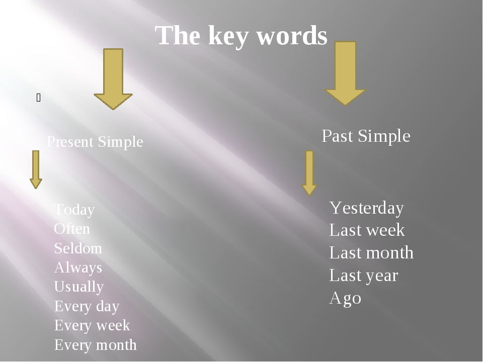 The key words Present Simple Today Often Seldom Always Usually Every day Ever...