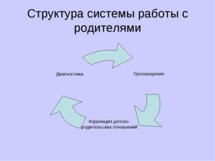 Структура системы работы с родителями