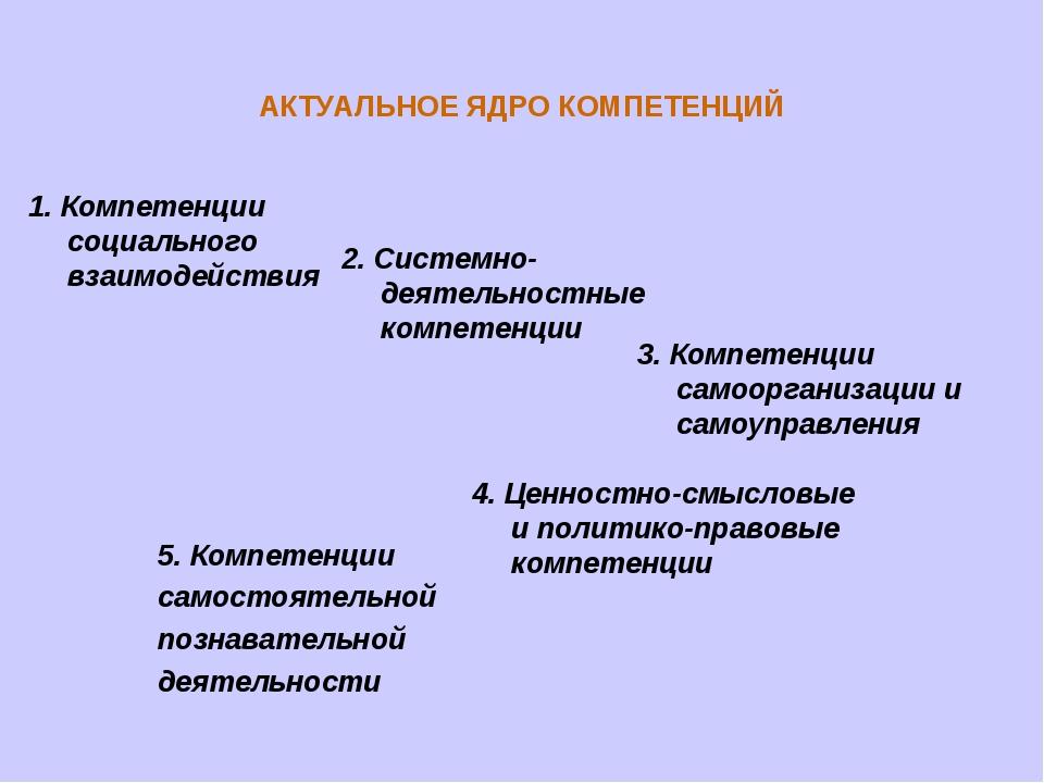 1. Компетенции социального взаимодействия 2. Системно-деятельностные компетен...
