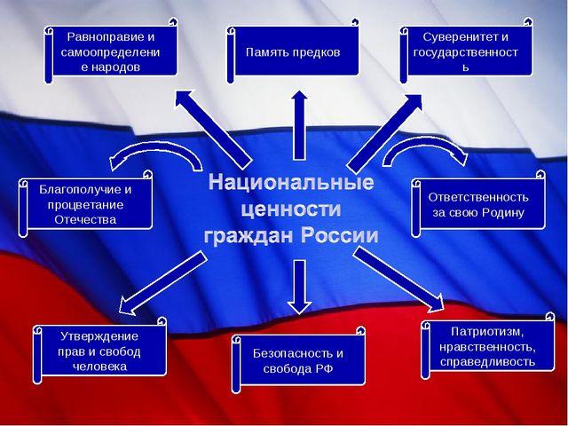 Равноправие и самоопределение народов Память предков Суверенитет и государств...