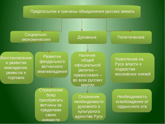 Предпосылки и причины объединения русских земель Социально-экономические Дух...