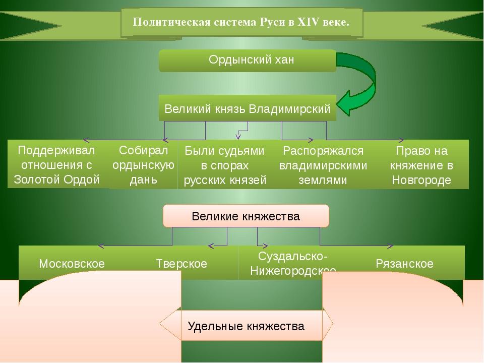 Политическая система Руси в XIV веке. Ордынский хан Великий князь Владимирск...