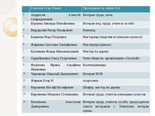 1 Соколов Егор Ильич Преподаватель лицея №4. 2 Андросов Алексей Спиридонович