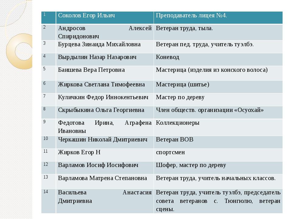 1 Соколов Егор Ильич Преподаватель лицея №4. 2 Андросов Алексей Спиридонович...