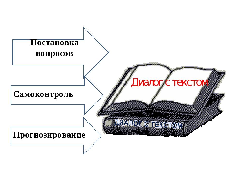 постановки вопросов Постановка вопросов Прогнозирование Самоконтроль Диалог с...