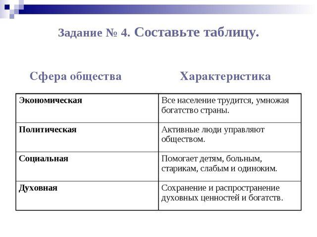 Задание № 4. Составьте таблицу. Сфера общества Характеристика