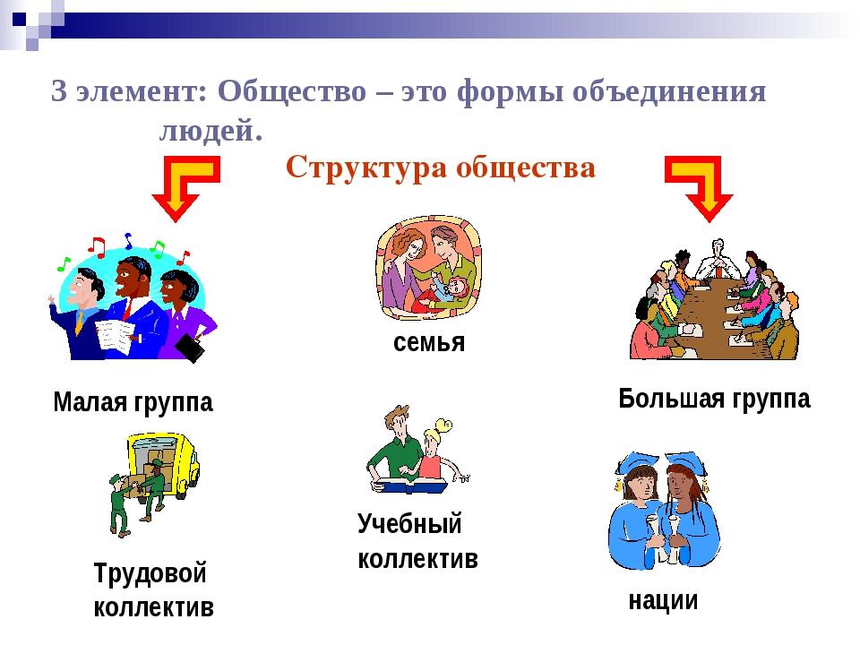 3 элемент: Общество – это формы объединения людей. Структура общества