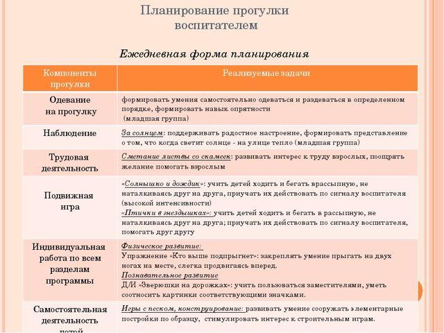 Планирование прогулки воспитателем Ежедневная форма планирования Компонентыпр...