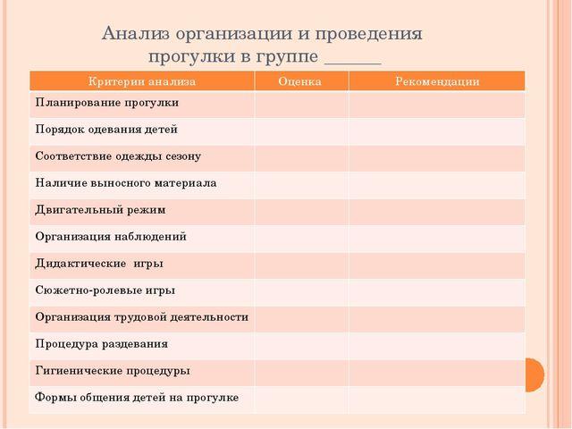 Анализ организации и проведения прогулки в группе ______ Критерии анализа Оце...