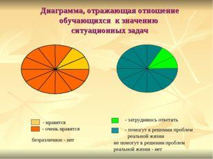 Диаграмма, отражающая отношение обучающихся к значению ситуационных задач не