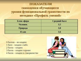 ПОКАЗАТЕЛИ самооценки обучающихся уровня функциональной грамотности по метод