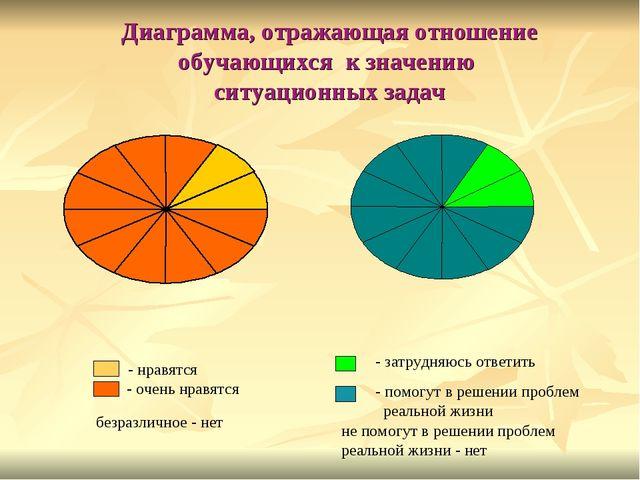 Диаграмма, отражающая отношение обучающихся к значению ситуационных задач не...
