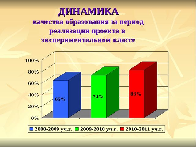 ДИНАМИКА качества образования за период реализации проекта в экспериментальн...