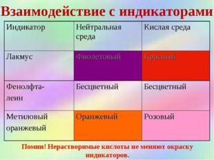 Взаимодействие с индикаторами Помни! Нерастворимые кислоты не меняют окраску