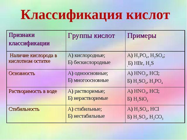 Классификация кислот Признаки классификацииГруппы кислотПримеры Наличие кис...