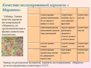 Качество неглазированной карамели « Маранта» Таблица. Оценка качества карамел