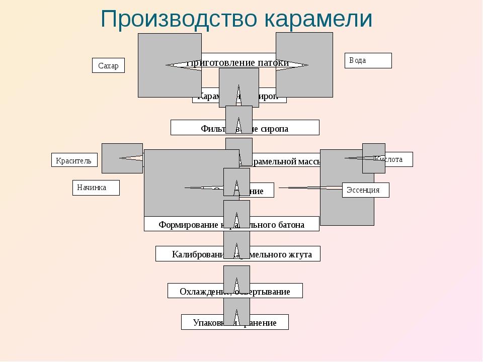 Производство карамели  Сахар Карамельный сироп Фильтрование сиропа Уваривани...