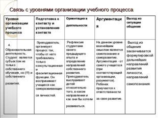 Связь с уровнями организации учебного процесса Уровни организации учебного пр