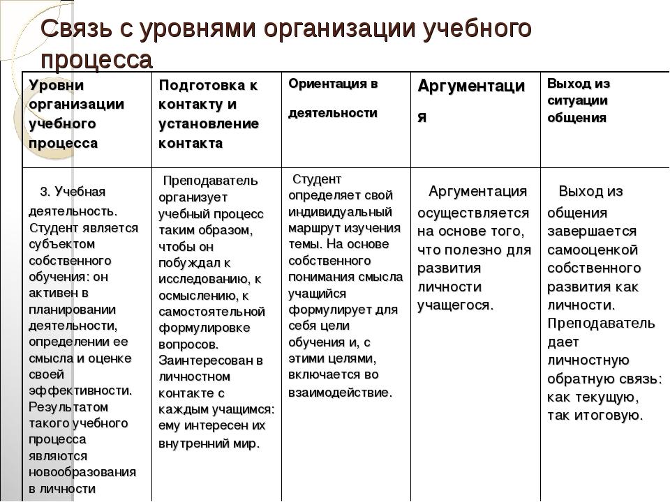 Связь с уровнями организации учебного процесса
