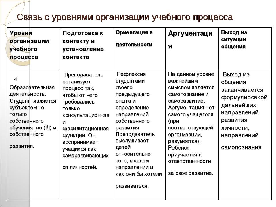 Связь с уровнями организации учебного процесса Уровни организации учебного пр...