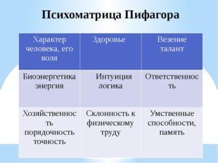 Психоматрица Пифагора Характерчеловека, его воля Здоровье Везение талант Биоэ