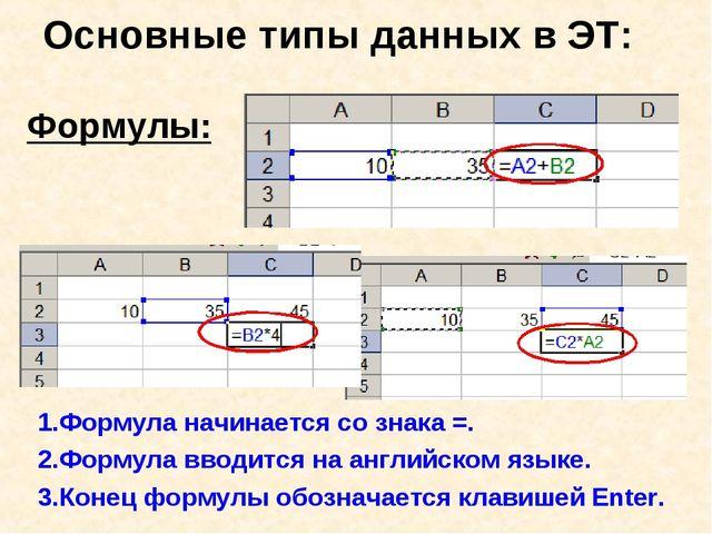 Основные типы данных в ЭТ: Формулы: 1.Формула начинается со знака =. 2.Формул...