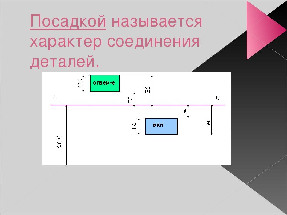 Посадкой называется характер соединения деталей.