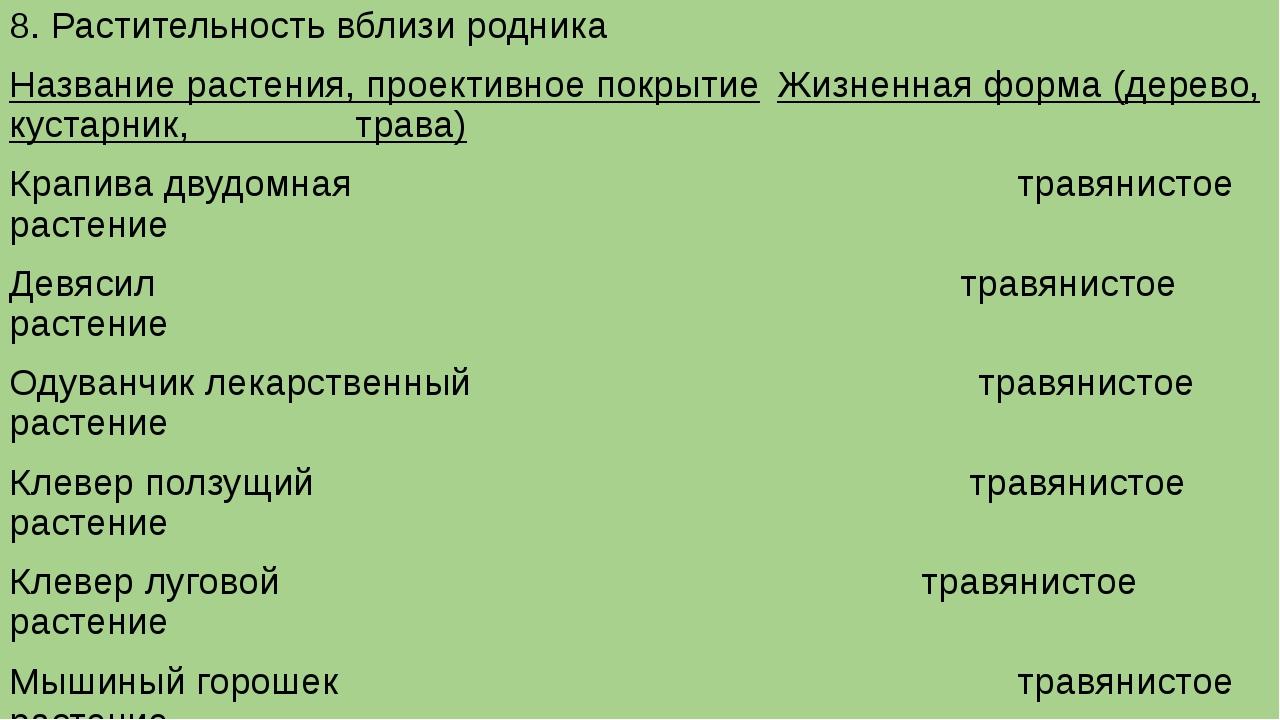 8. Растительность вблизи родника Название растения, проективное покрытиеЖизн...