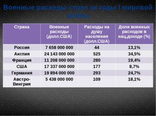 Военные расходы стран за годы I мировой войны Страна Военные расходы (долл.СШ