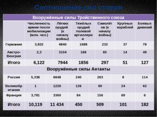 Соотношение сил сторон Вооружённые силы Тройственного союза Численность армии