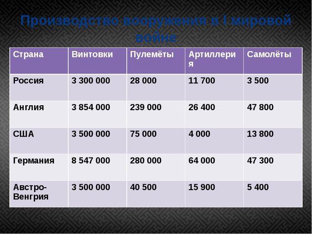 Производство вооружения в I мировой войне Страна Винтовки Пулемёты Артиллерия...