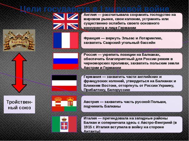 Цели государств в I мировой войне Тройствен-ный союз Англия — рассчитывала со...