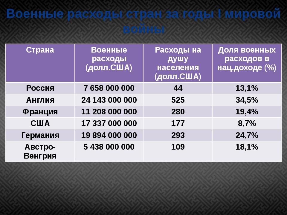 Военные расходы стран за годы I мировой войны Страна Военные расходы (долл.СШ...