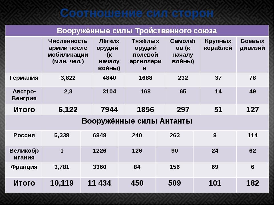 Соотношение сил сторон Вооружённые силы Тройственного союза Численность армии...