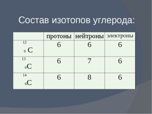 Состав изотопов углерода: протоны нейтроны электроны 12 6С 6 6 6 13 6С 6 7 6