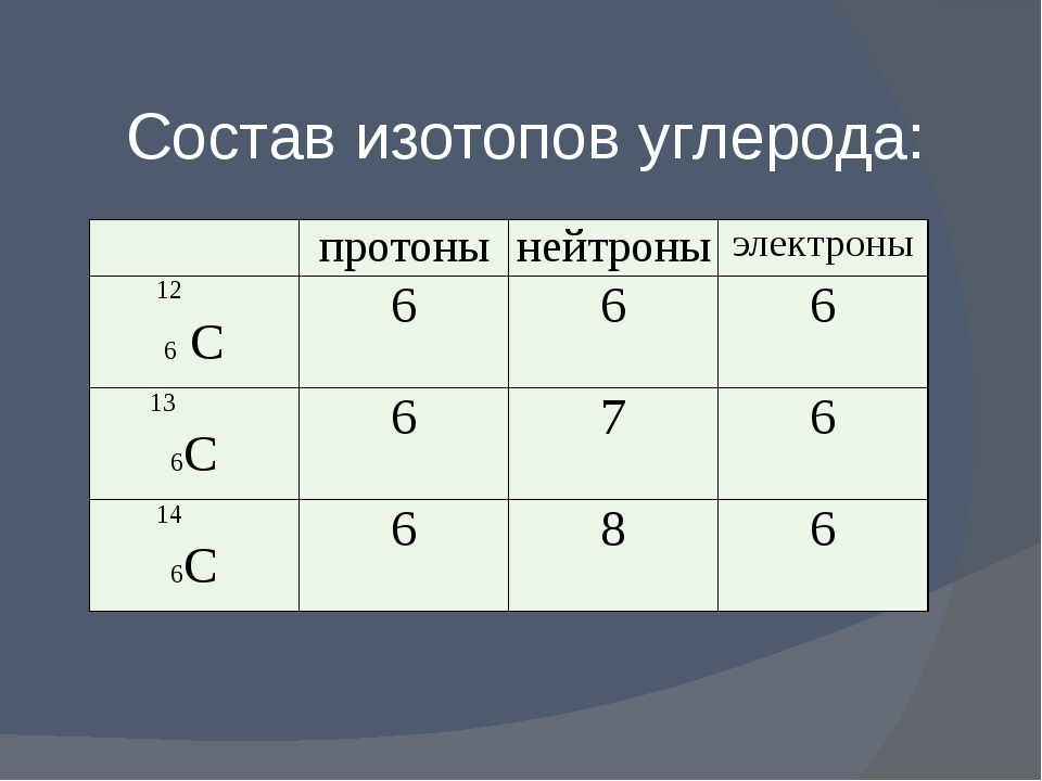 Состав изотопов углерода: протоны нейтроны электроны 12 6С 6 6 6 13 6С 6 7 6...