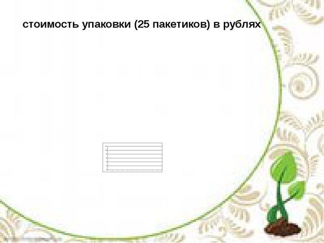 стоимость упаковки (25 пакетиков) в рублях