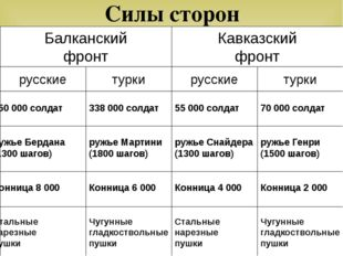 Силы сторон Балканский фронт Кавказский фронт 338 000 солдат ружье Мартини (1