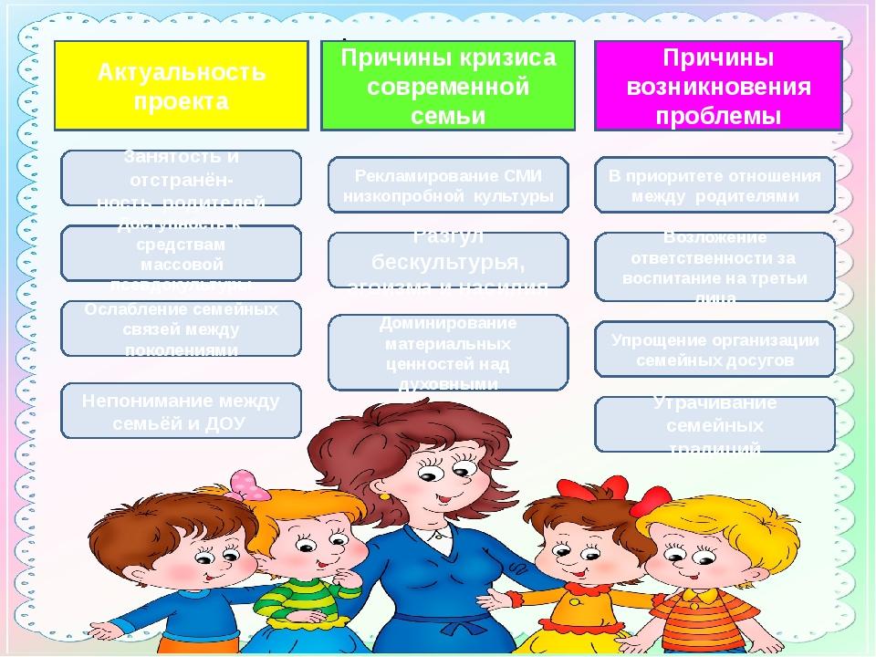 Актуальность проекта Актуальность проекта Причины кризиса современной семьи П...