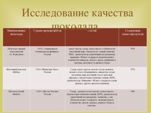 Исследование качества шоколада. Наименование шоколада Страна-производитель Со