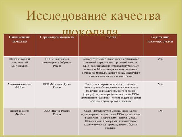 Исследование качества шоколада. Наименование шоколада Страна-производитель Со...