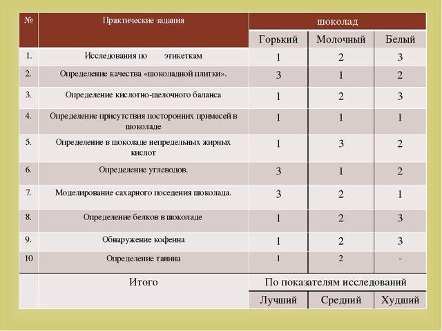 № Практические задания шоколад Горький Молочный Белый 1. Исследования по этик...