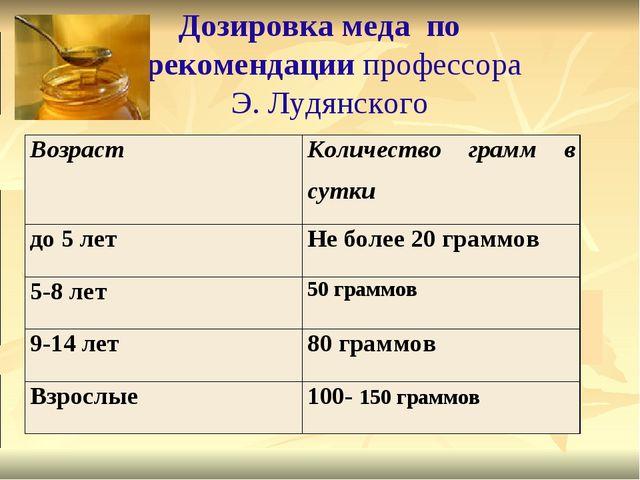 Дозировка меда по рекомендации профессора Э. Лудянского Возраст Количест...